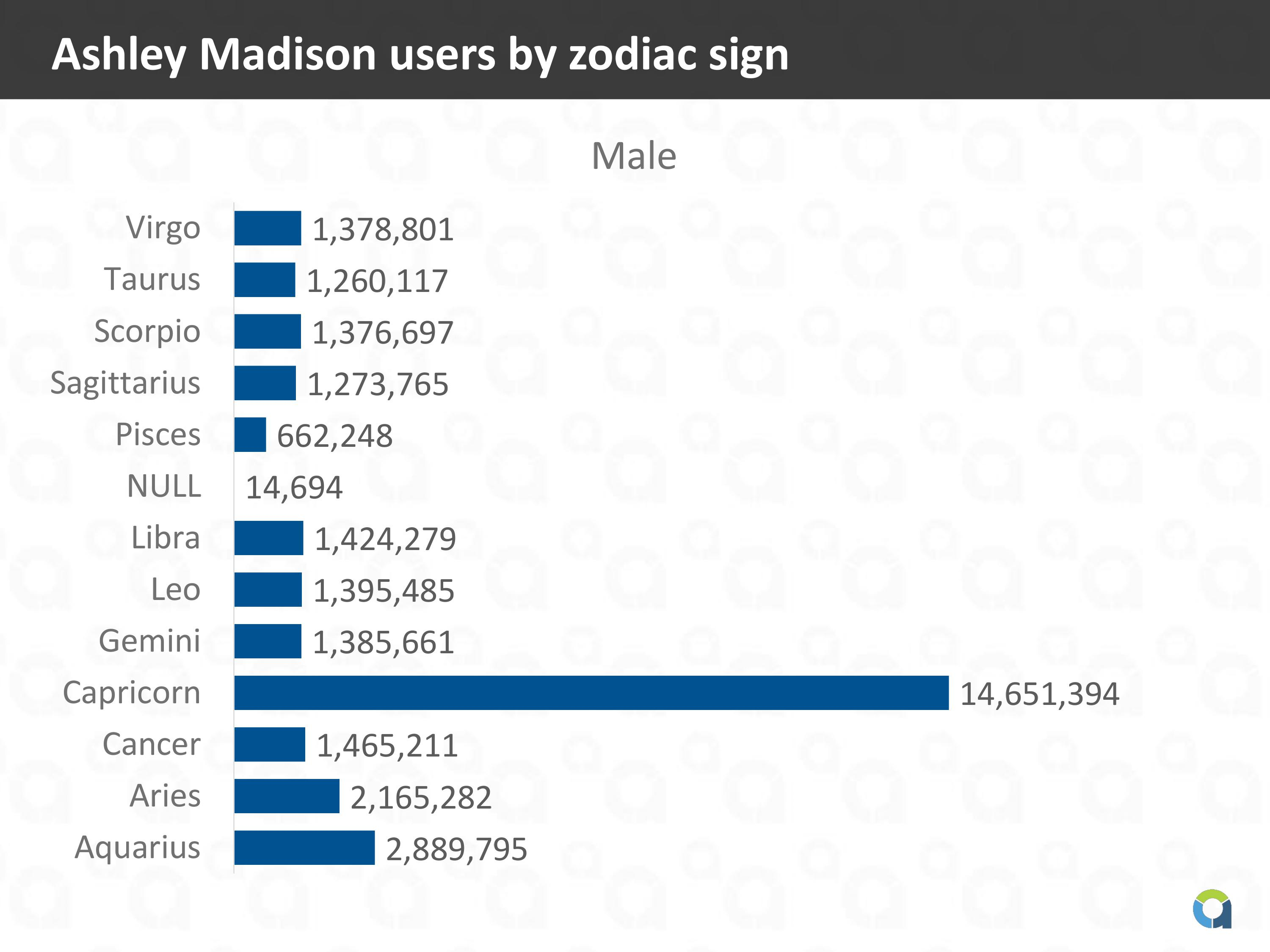 ashley madison sign on