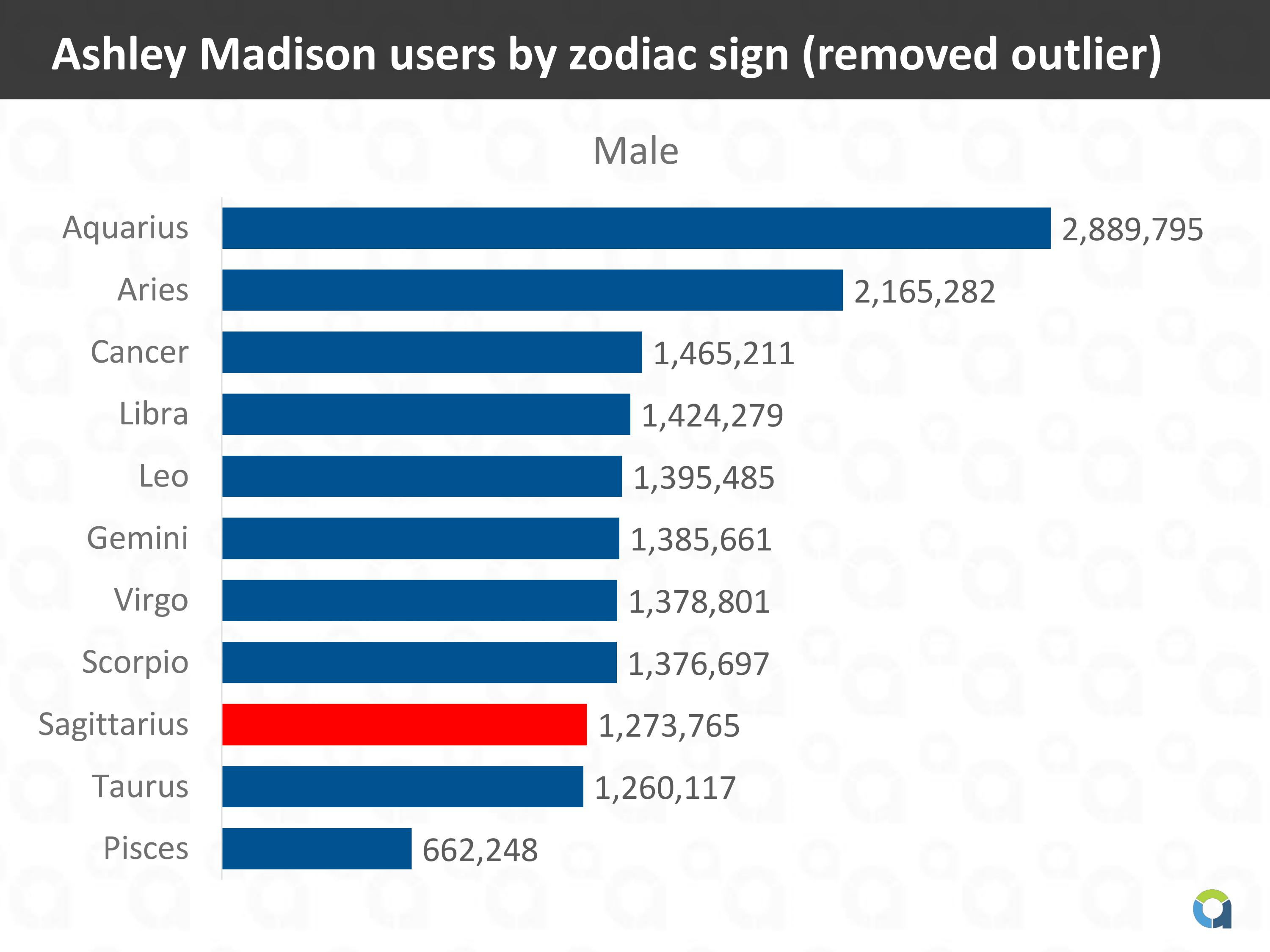 Ashley Madison users by zodiac sign (removed outlier)